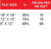tile size pieces per 100 sqft