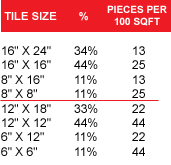 tile size pieces per 100 sqft